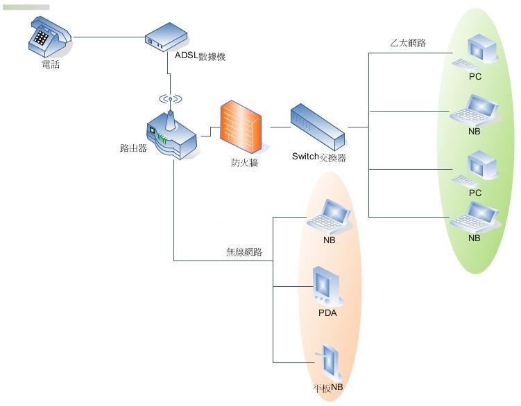 網路架構圖範例