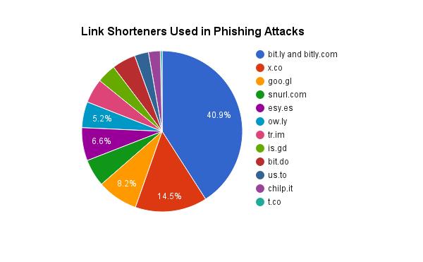 圖:由國外資安公司Cyveillance統計2015年短網址詐騙,前三名分別是Bitly、GoDaddy的x.co跟Google