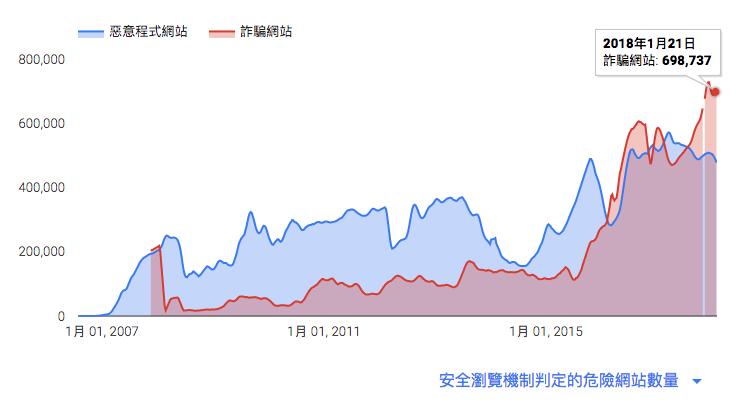 圖:Google安全瀏覽中紀錄的「惡意程式網站」與「詐騙網站」的數量