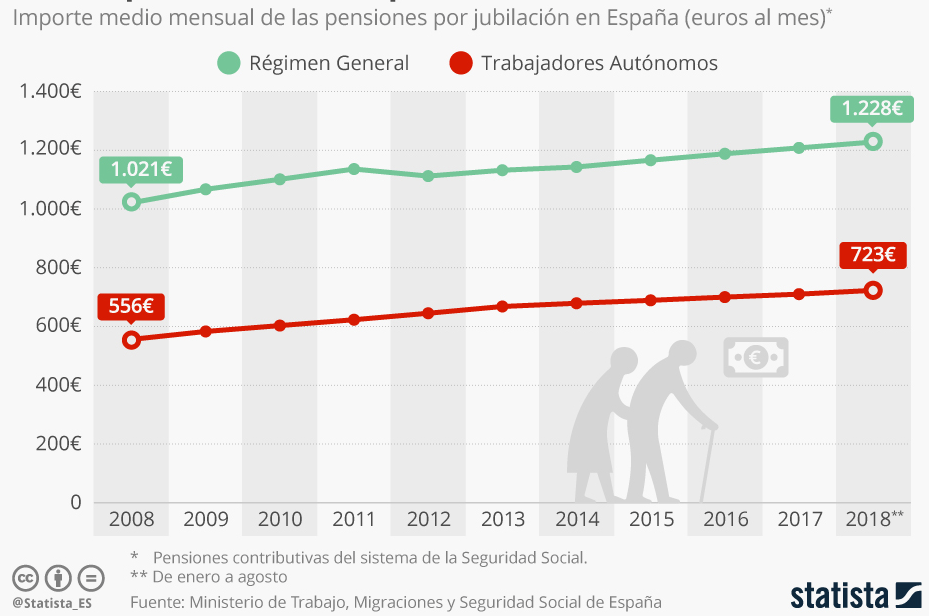 """pz49bN% - El """"otro"""" problema de las pensiones públicas"""