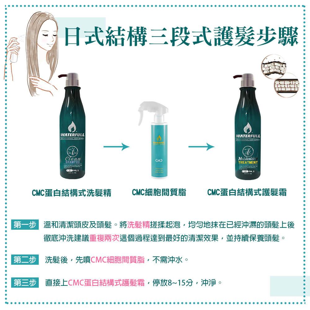 【髮質重建】水守護CMC蛋白結構式護髮霜+CMC蛋白結構式洗髮精760ml