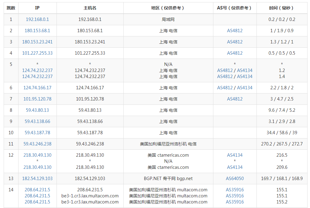 羊毛党之家 死海网络互联 【安畅gia】评测报告