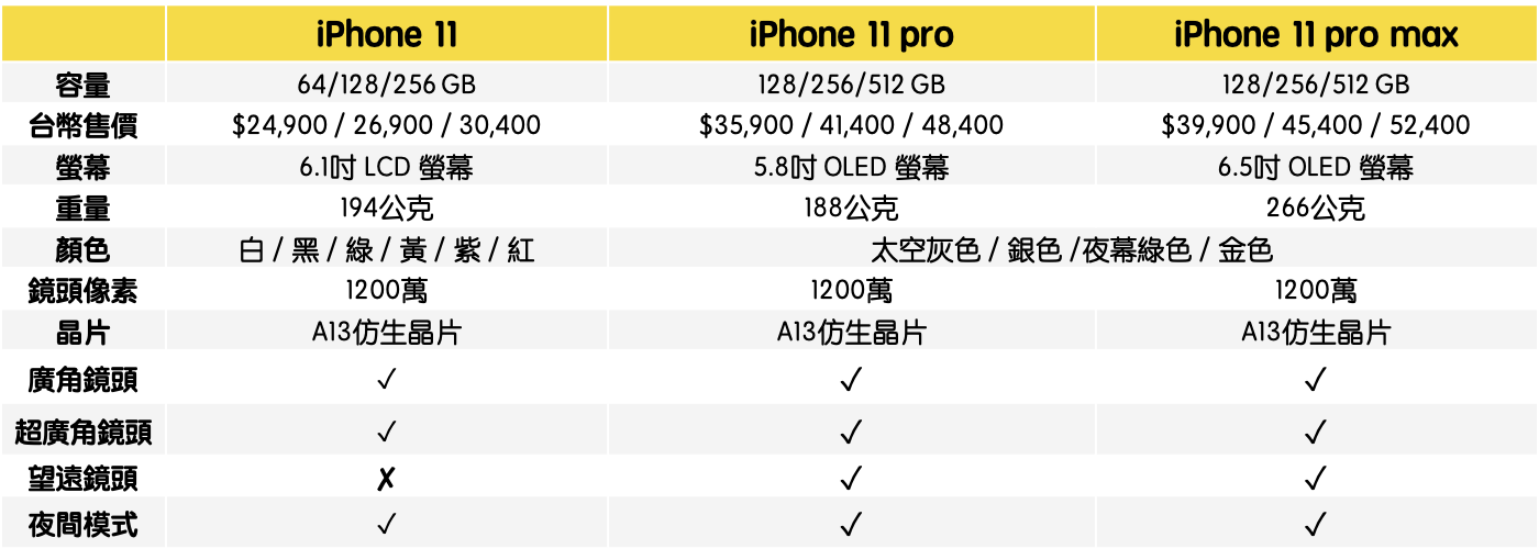 iPhone11懶人包