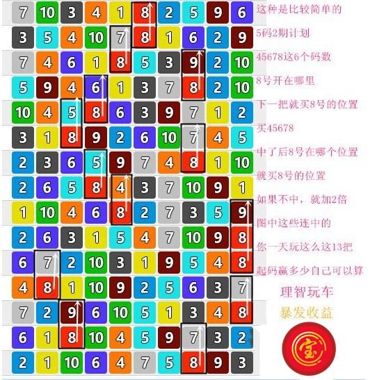 cc宝集团 北京赛车 赛车攻略 赛车计划 cc宝