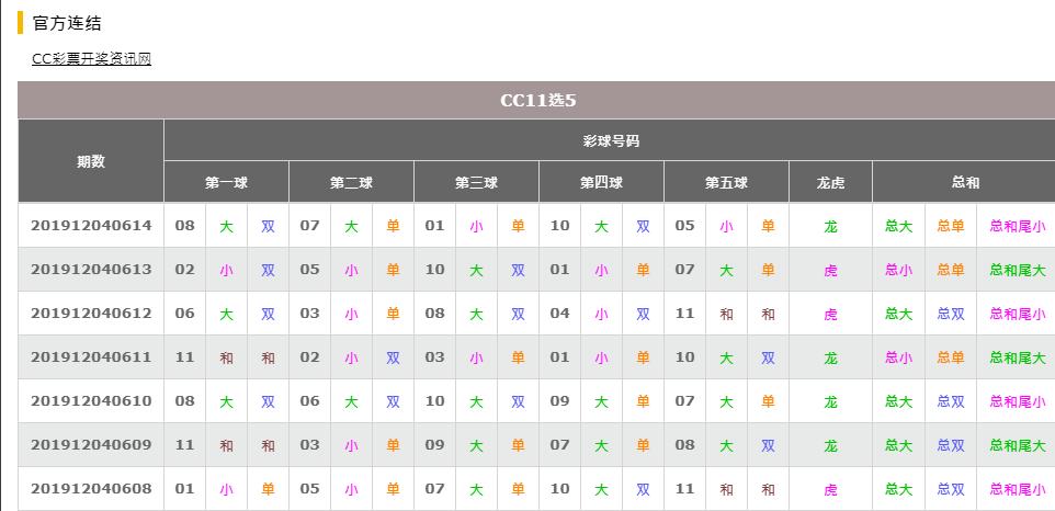 """cc宝"" ""cc宝集团"" ""山东11选5"" ""山东11选5攻略"" ""山东11选5公式"" ""cc11选5"" ""11选5技巧"""