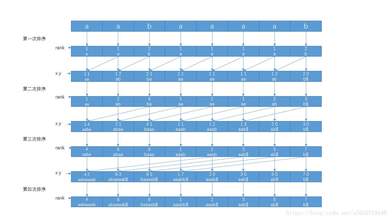 <算法>后缀数组