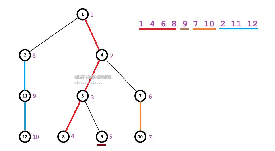 <算法>树链剖分