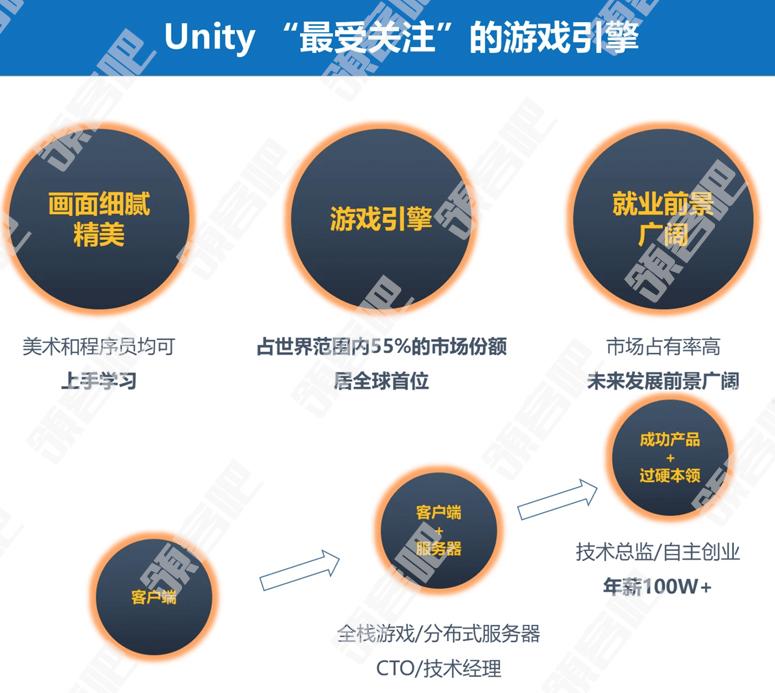 "Unity 2D/3D VIP""0基础就业班""手游开发游戏引擎课程"