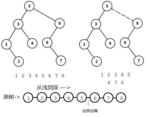 <算法>Link/Cut Tree(动态树)