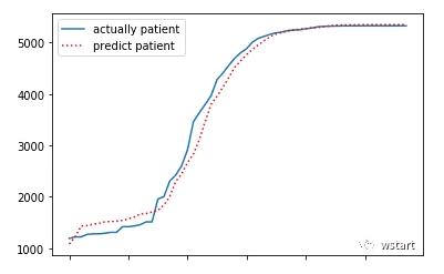 用计算机模型预测2019新型冠状病毒(2019-nCoV)受感染人数