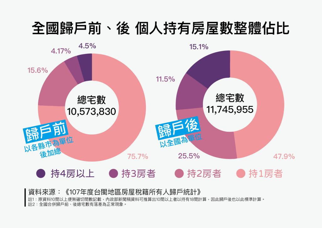 [問卦] 全台灣有大概30萬人有4戶以上房屋