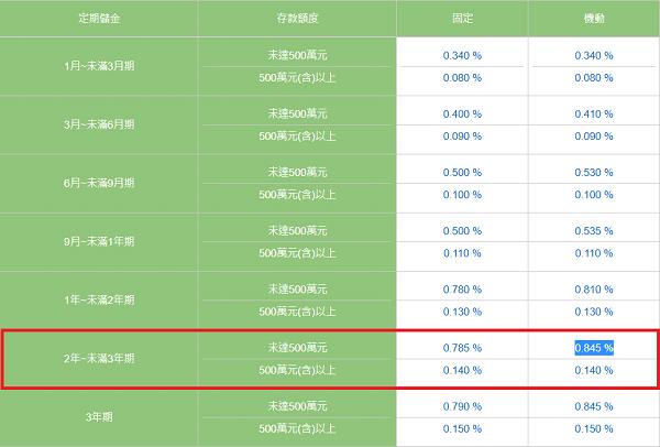 中華郵政2年定期儲金機動利率