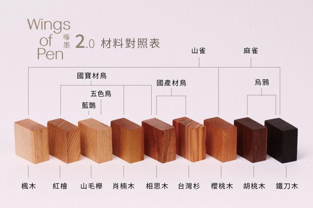 啄墨2.0 | 材料對照表