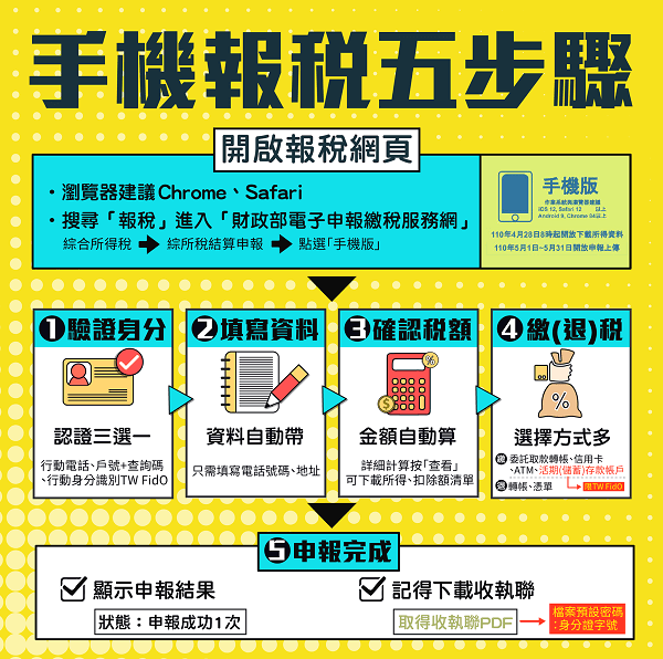 手機報稅5步驟