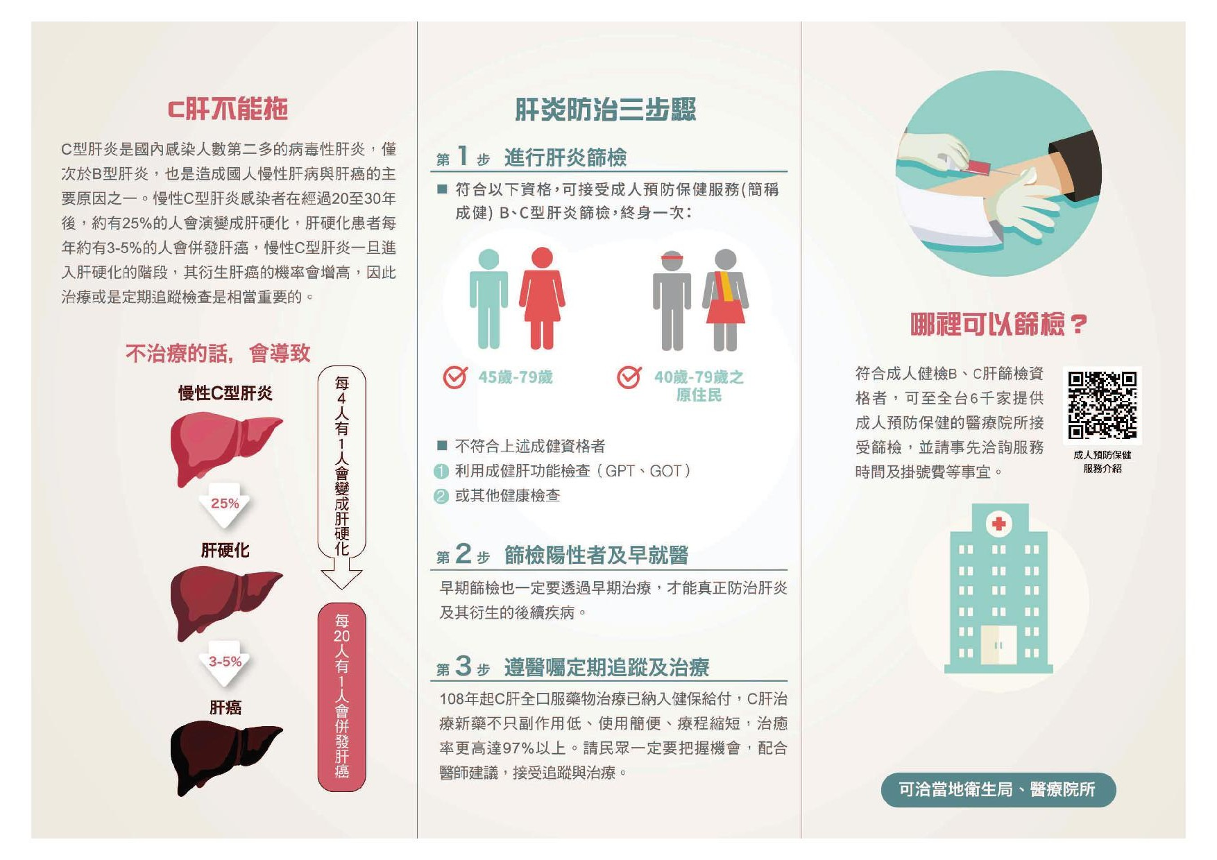 高雄市政府衛生局成人預防保健BC型肝炎擴大篩檢衛教宣導