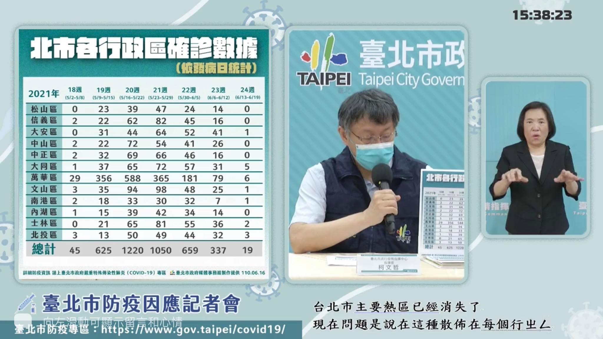[問卦] 台北市本週確診數
