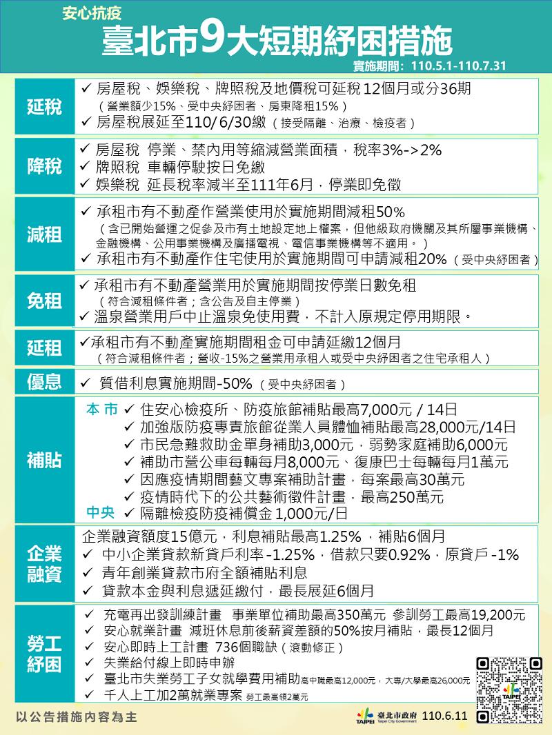 台北市紓困方案
