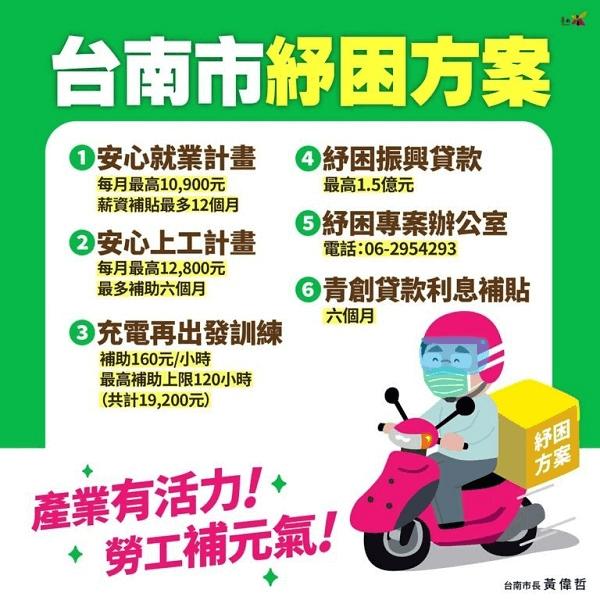 台南市紓困方案