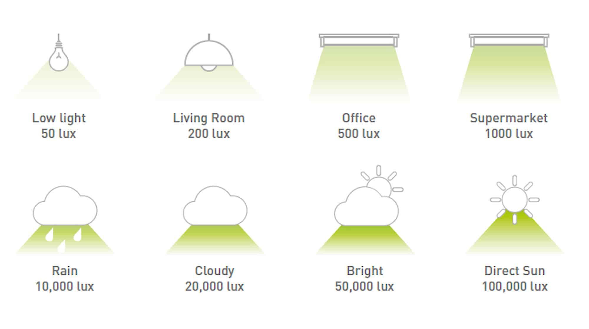 燈光會影響人的情緒!設計室內燈光必須知道的事與燈光顏色!