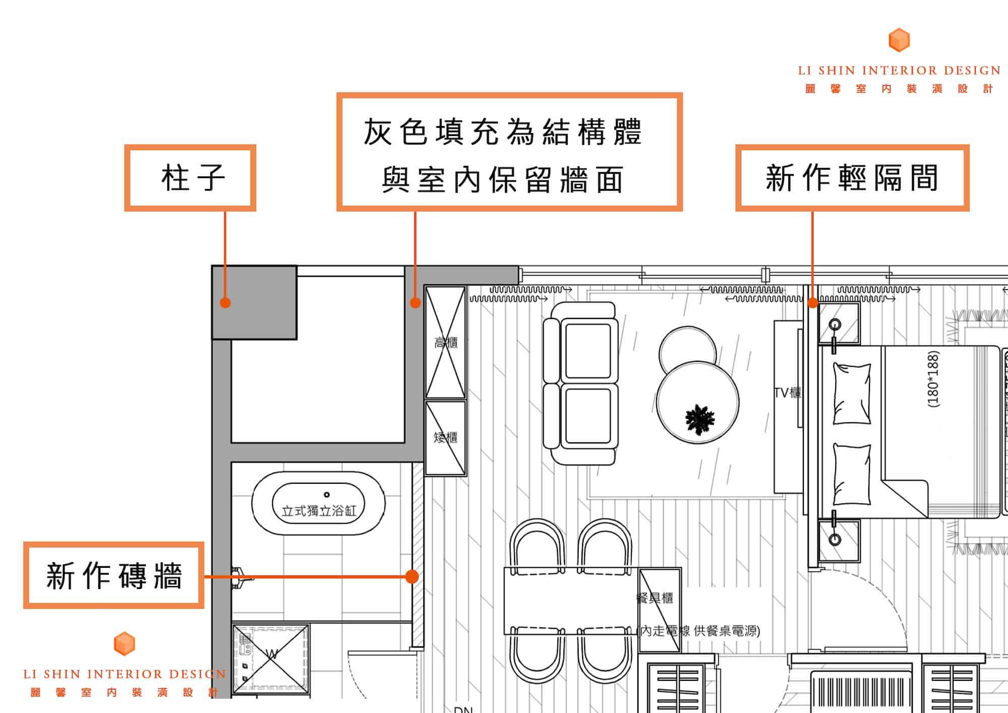 建築物結構體與室內保留牆面都會以灰色填實標示  新作磚牆會以 //// 標示  輕隔間或木隔間皆無填充標示