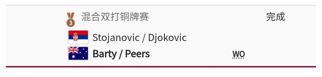 [爆卦] Djokovic 男單銅牌戰落敗、混雙退賽
