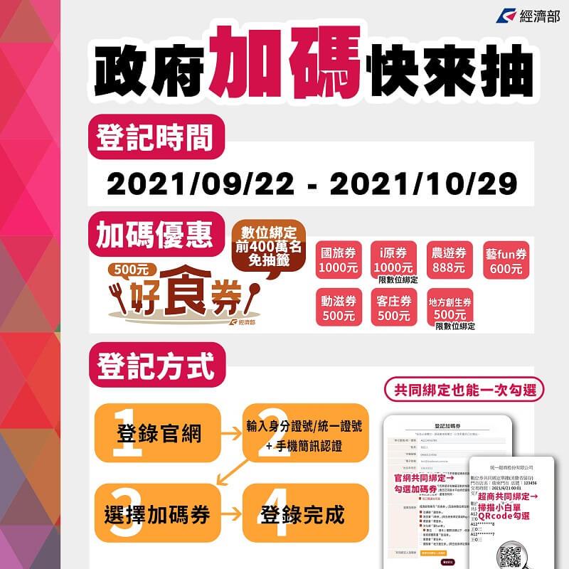 2021振興券抽籤加碼