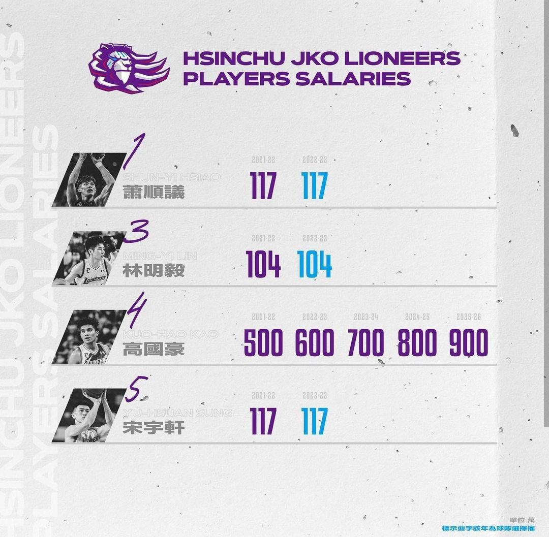 [情報] 攻城獅IG:正式公佈球員薪資與合約年份