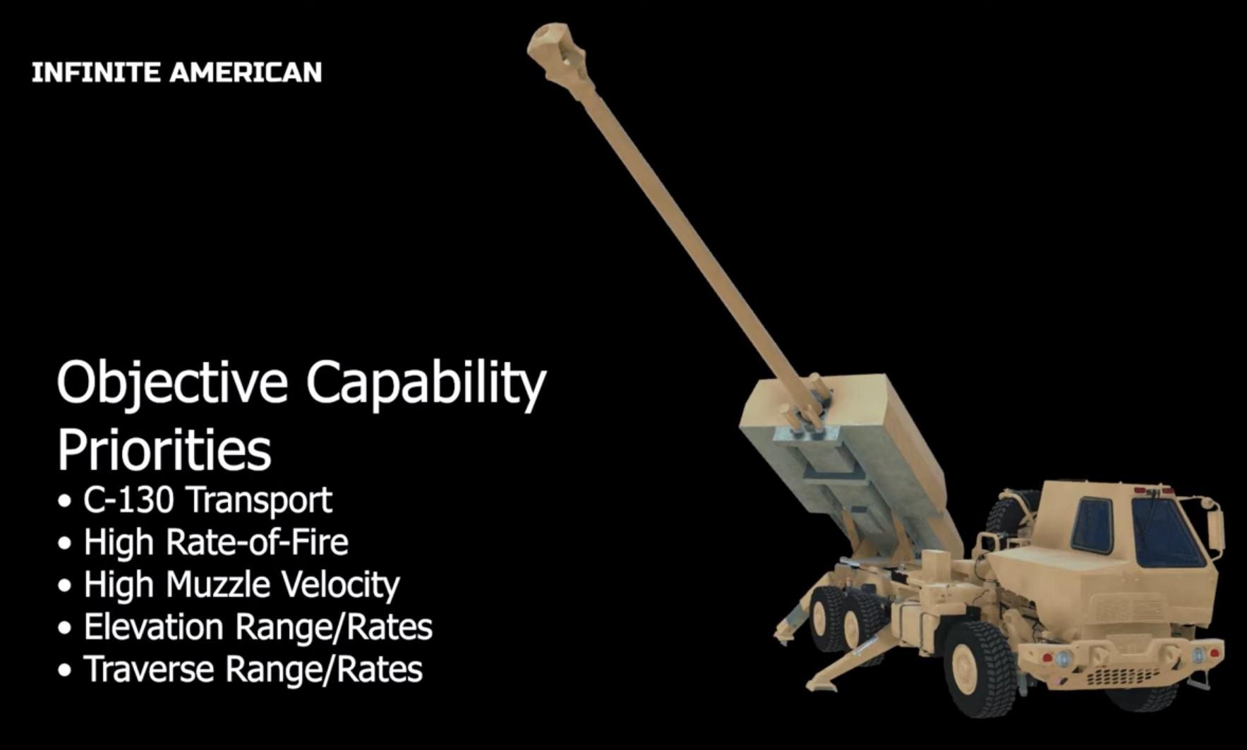 [情報] 美國空軍實驗室釋出多領域火砲概念影片